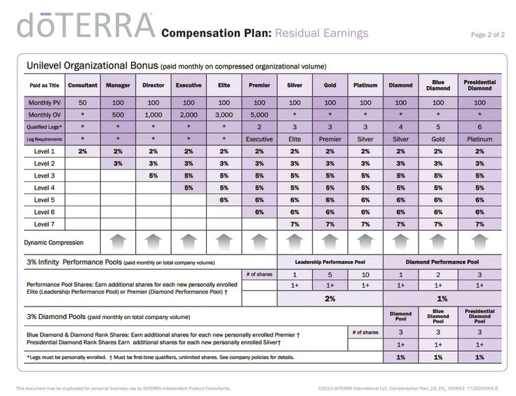 doTERRA has one of the best compensation plans out there!  If you're thinking of starting your own business, check it out!