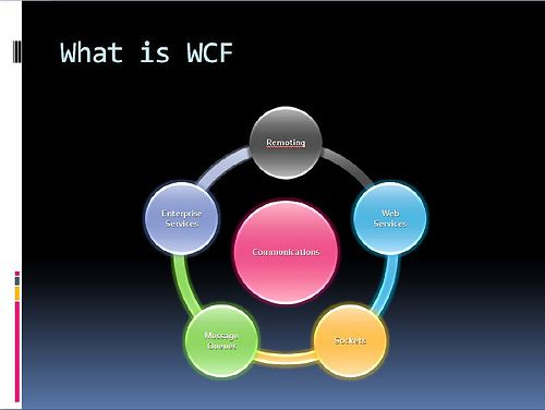 What is Windows Communication Foundation (WCF)? Windows Communication Foundation (WCF), which is part of the .NET Framework(Included in versions 3.0 and 3.5), is a platform where developers can bui...