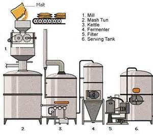 Beer Process Flow Diagram - Bing Images