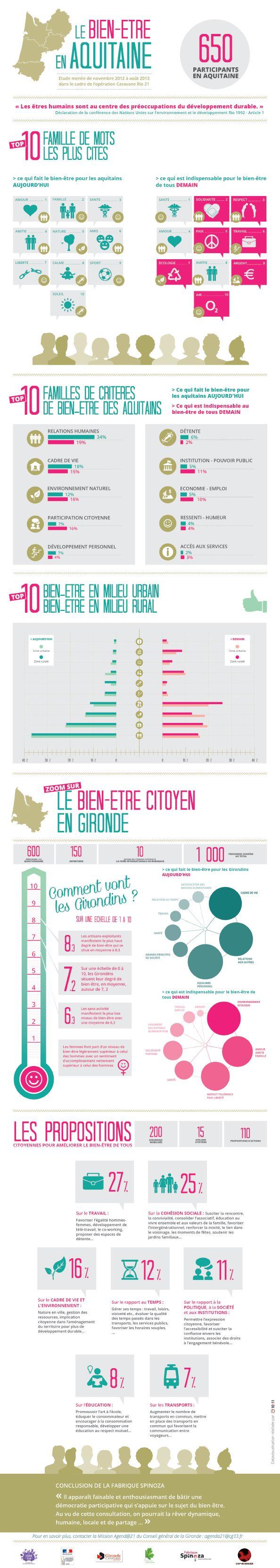 10h11 réalise le #bilan #visuel de l'étude sur le bien-être de #CapSciences en association avec le département de la #Gironde. Synthèse visuelle, une #infographie voit le jour et se retrouve propulsée sur le site #internet des partenaires. #infographic #data #datavizualisation #paris