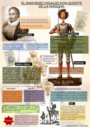 Infografía esquema de Don Quijote de la Mancha