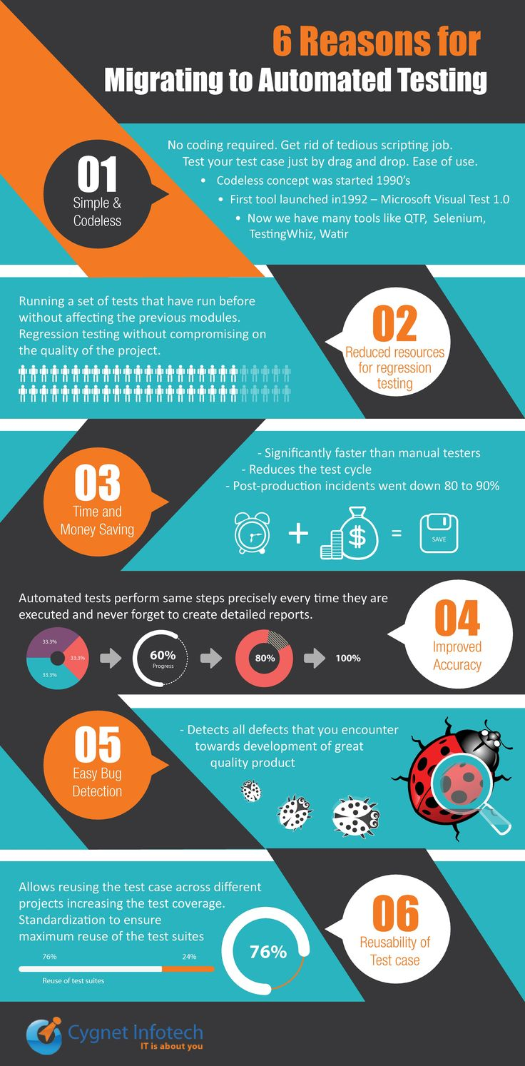 An amazing info-graphic on software testing. Infographic: 6 Reasons for Migrating to Automated Testing Via: http://www.cygnet-infotech.com/infographic-6-reasons-for-migrating-to-automated-testing