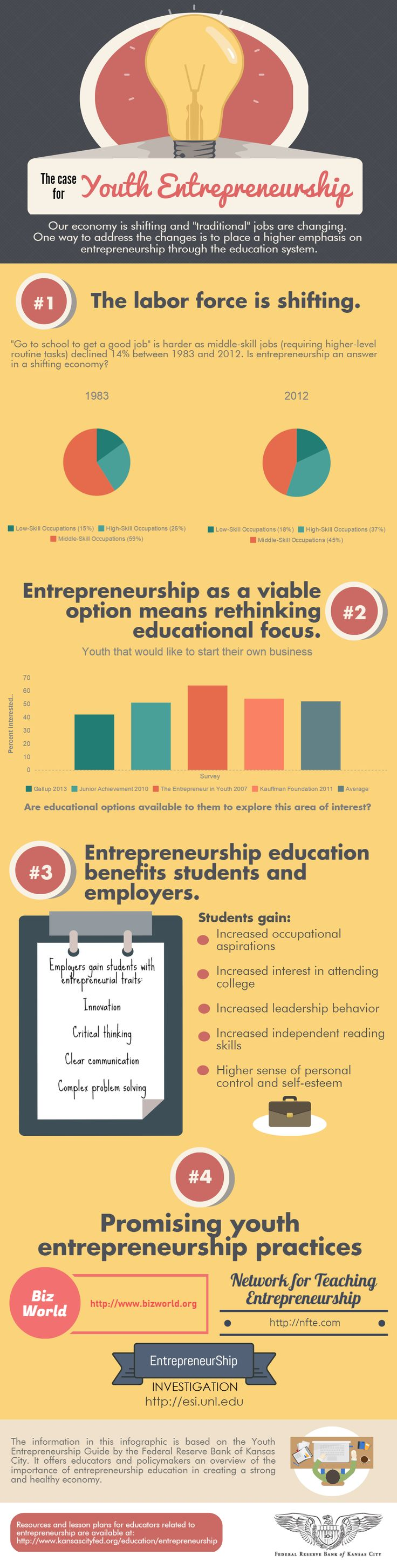 This guide provides more information on the importance of entrepreneurship education in creating a strong and healthy economy.