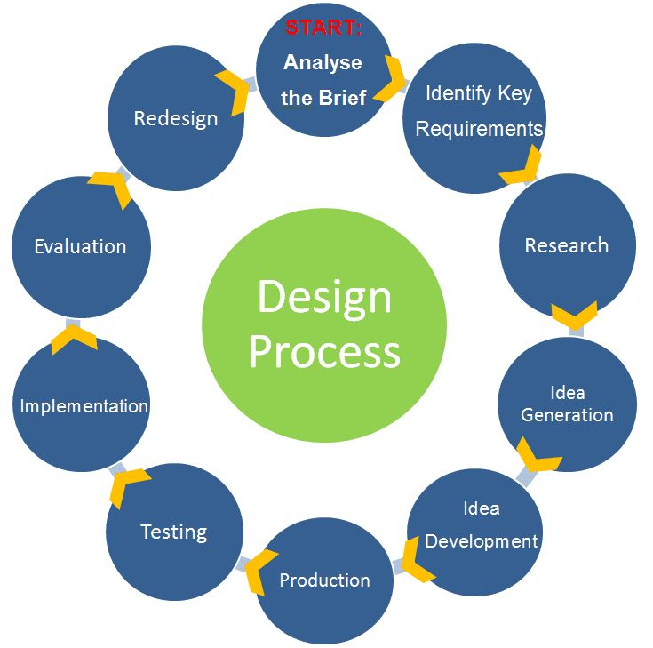 Exceptionnel Tags: Interior Design Project Management, Interior Design Project Management  Pdf, Interior Design Project Management ...
