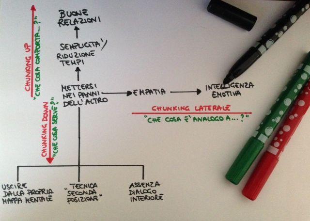 Un esercizio per allenare l'agilità mentale continua -> http://www.storiedicoaching.com/2013/10/29/un-esercizio-per-allenare-agilita-mentale/  #coaching #affetto #convinzione #creatività #decisione #empatia #leadership #problema #agilità #mente #bambini #chunking #collaborazione #dialogo #esercizio #generalizzazione #idea #imprevisto #intelligenza #emozioni #mappamentale #opportunità #montalcini