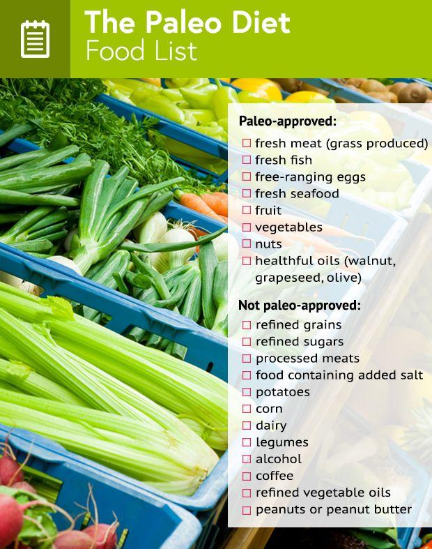 Paleo Diet Shopping List for Beginners
