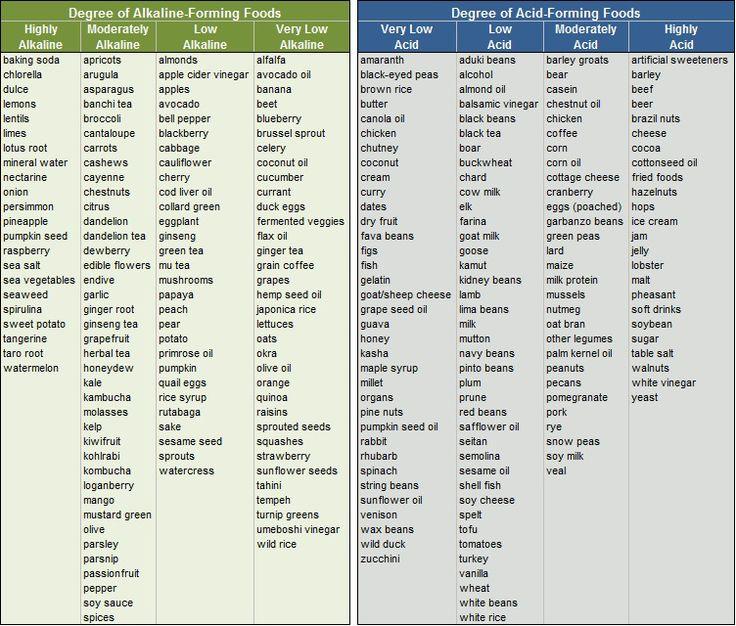 alkaline foods, Dr.Sebi (from Acid to Alkaline ...