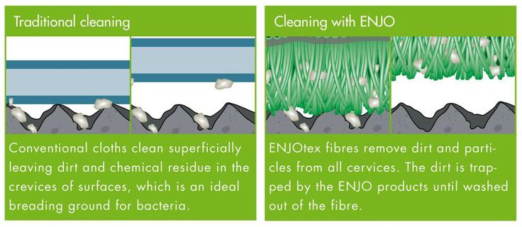 See how ENJO works. Deep cleaning into crevices with no chemicals!  ENJO gets rid of 99.9 % of bacteria! dirt and germs.