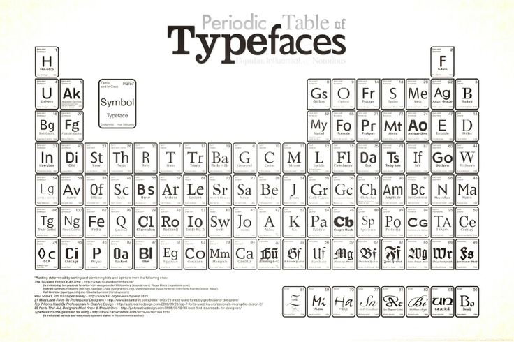 http://in-any-case.blogspot.com/2010/06/periodic-table-of-typefaces.html#