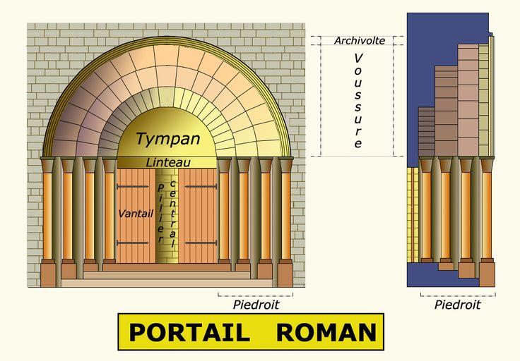 Le portail d'une église est généralement constitué d'un tympan ... Linteau : support horizontal en bois, pierre, métal ou béton, fermant la partie supérieure d'une baie et soutenant la superstructure. (Plate-bande et poitrail sont des organes du même genre En savoir plus sur http://www.larousse.fr/dictionnaires/francais/linteau/47297#GTvXAjWrEuXi4ymq.99