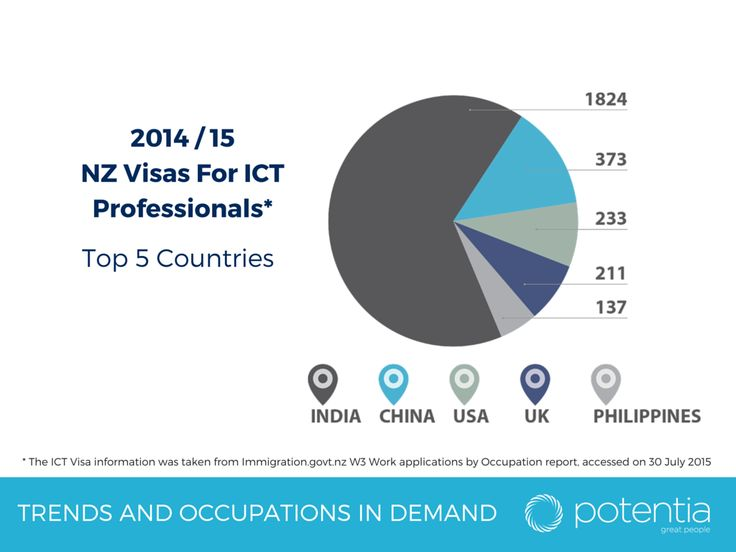 2014/15 NZ Visas For ICT Professionals – Top 5 Countries http://www.potentia.co.nz/BlogNews/PotentiaNews/tabid/677/articleType/ArticleView/articleId/557/Our-latest-IT-Salary-Report-is-out-now.aspx#.Ve9kPZf8ddw