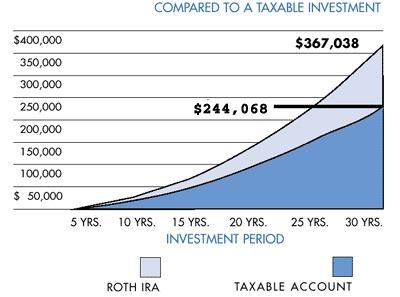 2012 Tax Bracket Table