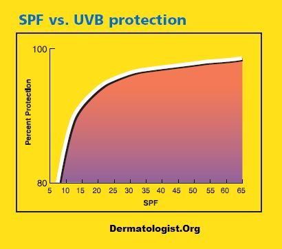Why higher SPF values can be misleading, the difference ...