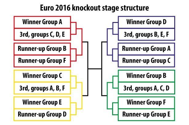 Inilah jadwal babak 16 besar Euro 2016 atau perdelapanfinal Piala Eropa 2016 yang akan diikuti oleh 16 tim yang lolos dari babak penyisihan grup. 8 pertandingan yang akan memperebutkan 4 tiket ke b…