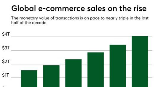 global ecommerce sales stats and graph