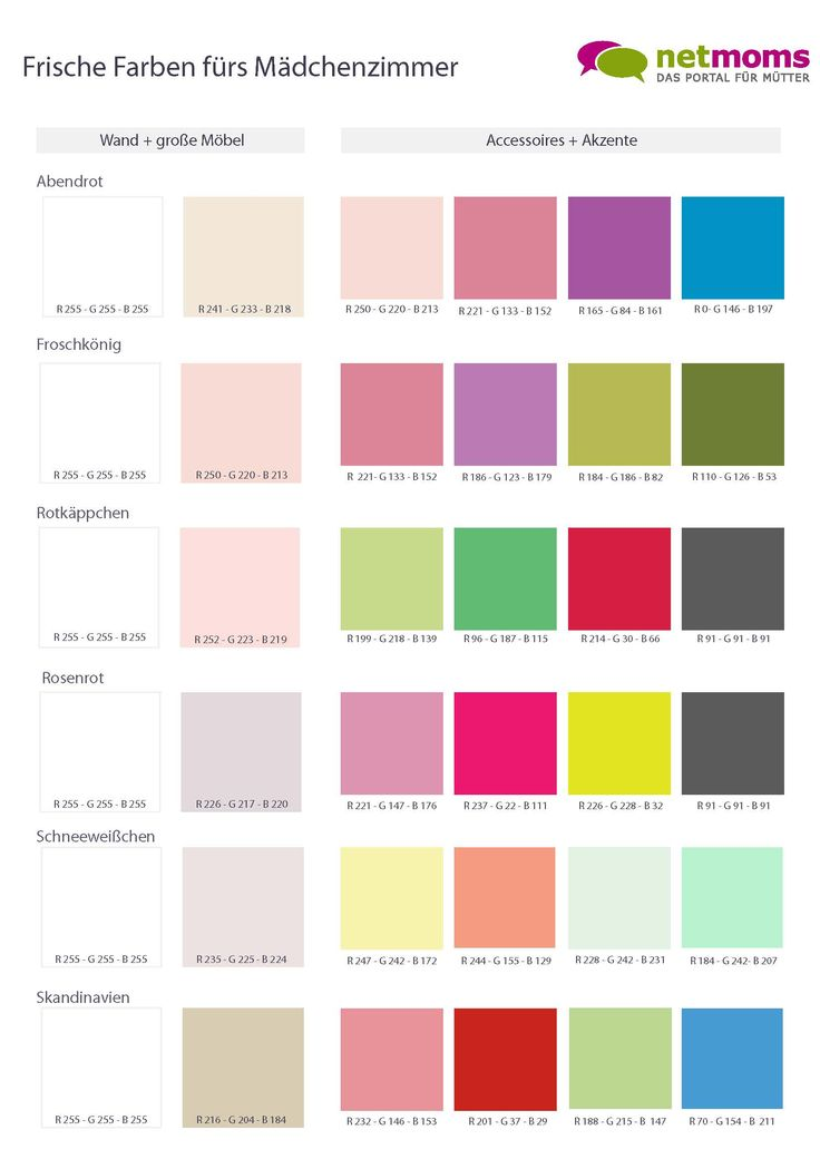 Wir haben die beliebtesten Farben von Kindern genommen und dazu spannende Farbkombinationen fürs Kinderzimmer zusammengestellt.