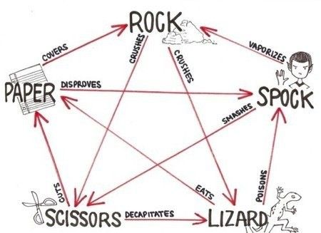 The Big Bang Theory.Geek, Rocks Paper Scissors, Bigbangtheory, Lizards Spock, Scissors Lizards, Big Bang Theory, Big Bangs Theory, Funny, Cut Paper