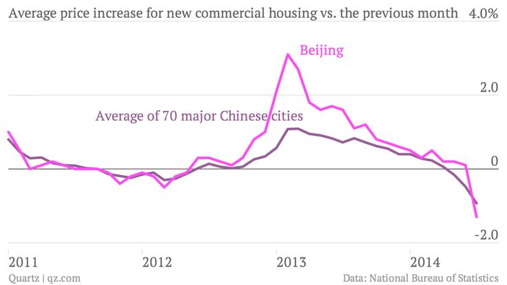 Twelve important new charts that tell the story of the global economy