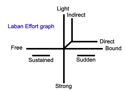 labans views and ideas of effort I also hope one day that we see and view an illiterate mover the same way we  view an  in laban theory it is used on effort which includes flow  additional  ideas to expand their own movement patterns, and to give them tasks which  could.