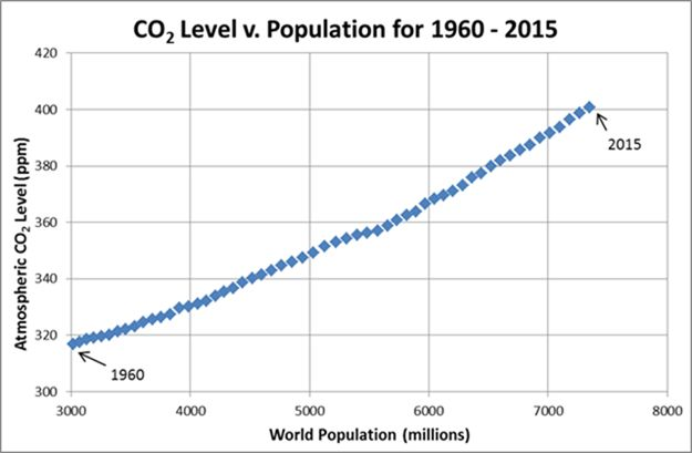 The Correlation Between Global Population And Co2 Climate Change I Man Made Argumentative Essay