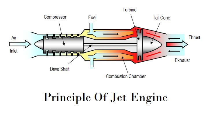 Centrifugal Pump – Working Principle, Main Parts with Application
