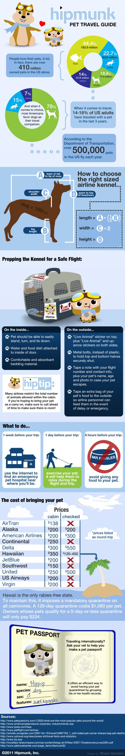 SWEET infographic for traveling with pets