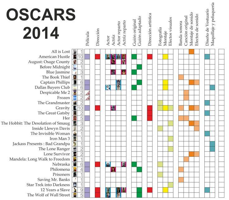 Nominaciones Oscars 2014 1/3