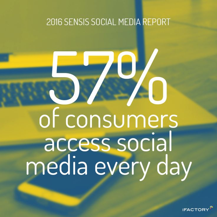 Frequency of use is increasing with 57 percent accessing social media every day. #SensisSocialMediaReport #SensisSocialSocialMediaAustralia #SensisSocial #ifactory #ifactorydigital