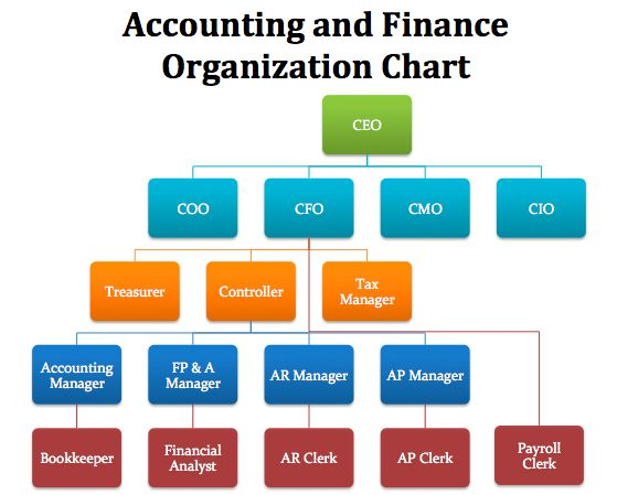 What are the key areas on which every Finance Manager works most of the times?