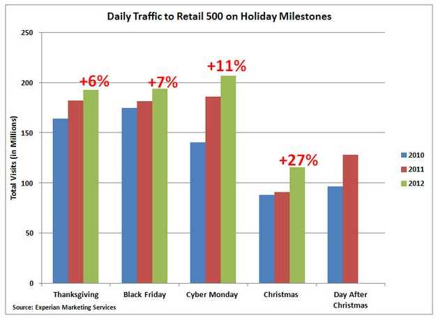 Daily traffic to retail on 2012 holiday Milestones including thanksgiving, black Friday, cyber monday, Christmas, and the Day after Christmas
