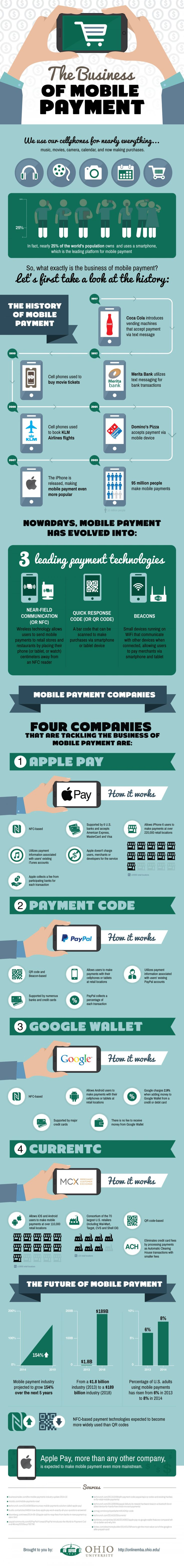 #Infographic: The #Business of Mobile Payment. #mPayments