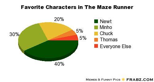 Favorite Characters in The Maze Runner... - Meme Generator Piechart