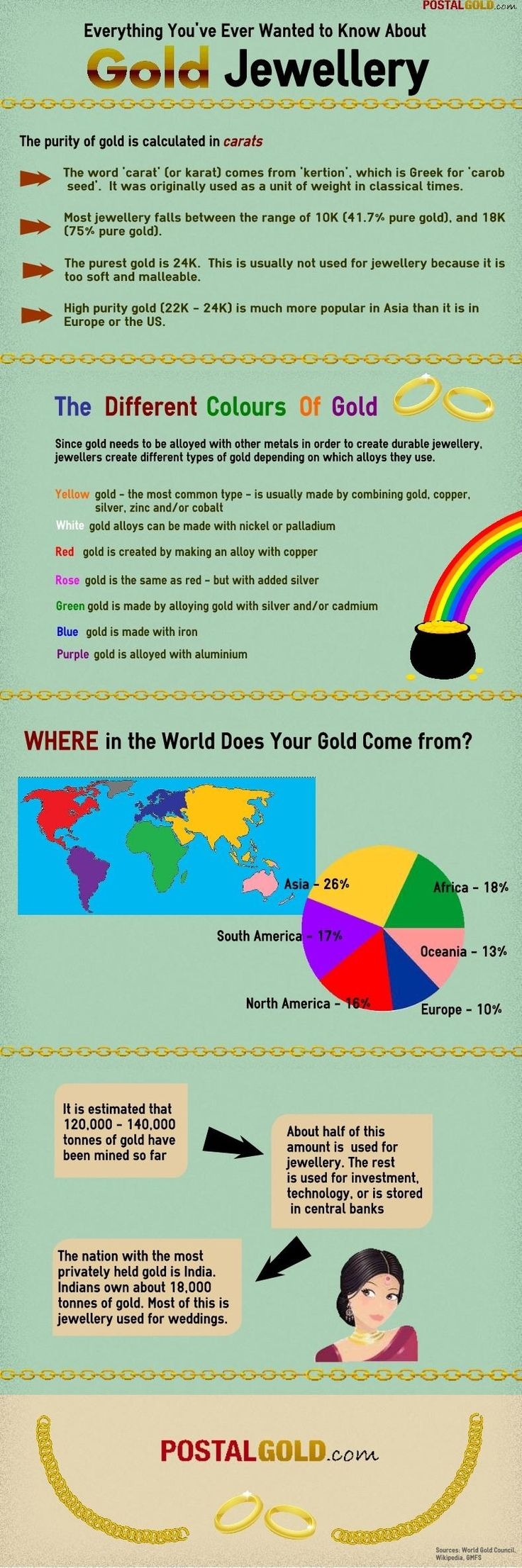 Gold Jewellery - An Infographic