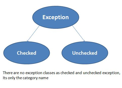 Checked and Unchecked Exceptions in Java - GopalDas.Org