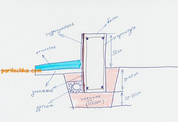 высота фундамента бани