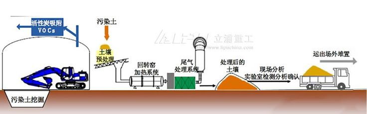 Lipu rotary kiln is a special incinerator for high-sludge, non-permeable waste, sludge and other waste.
