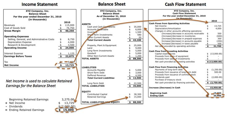 Financial Structure Capital Structure Capitalization And