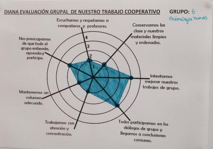 Rúbrica visual para trabajo cooperativo