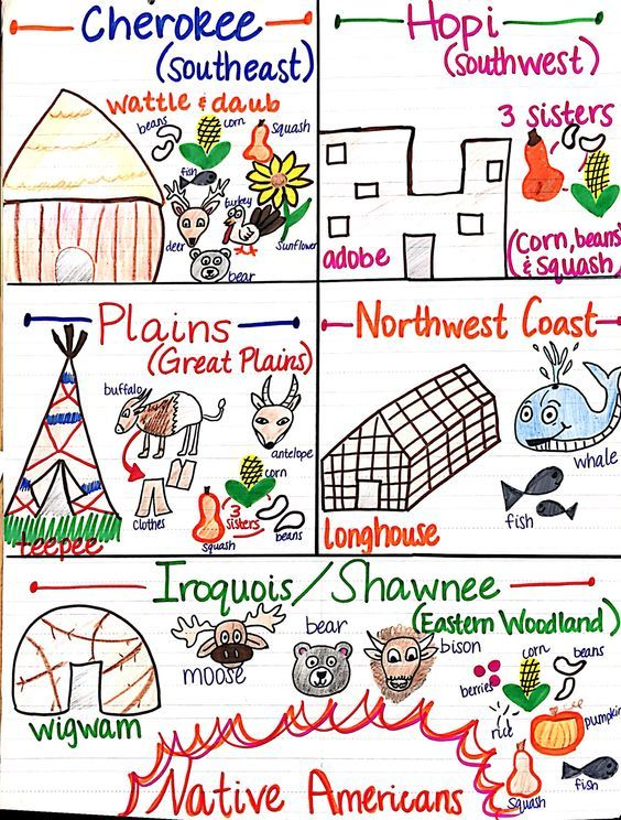 Native American Unit anchor chart. (picture only) #SocialStudies