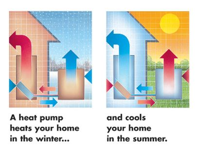 Various Sources To Learn More About Heatpumps The Best Way Heat