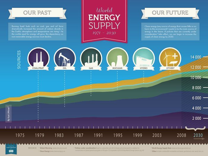 1000+ images about Renewables infographics on Pinterest ...