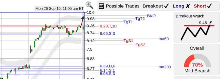 StockConsultant.com - AMKR ($AMKR) Amkor stock strong rebound w/ flat top breakout watch, good volume 201% above normal, analysis and charts