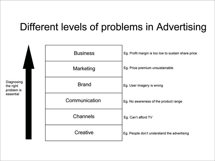 1 better advertising definition in marketing