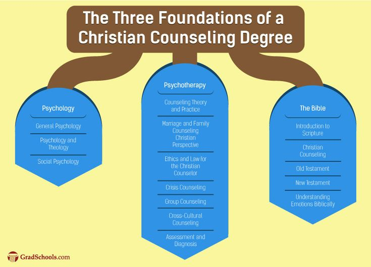 For the student with a spiritual mind-set or is already a member of the clergy, earning a Christian counseling degree can be a great way to blend psychological and theological insights and can potentially add valuable knowledge to your existing skills. BLS data reports that the projected growth rate is 10% for members of the clergy, which is a great motivating factor for choosing a pastoral counseling degree program. In fact, entry-level jobs require a bachelor degree, so earning a…