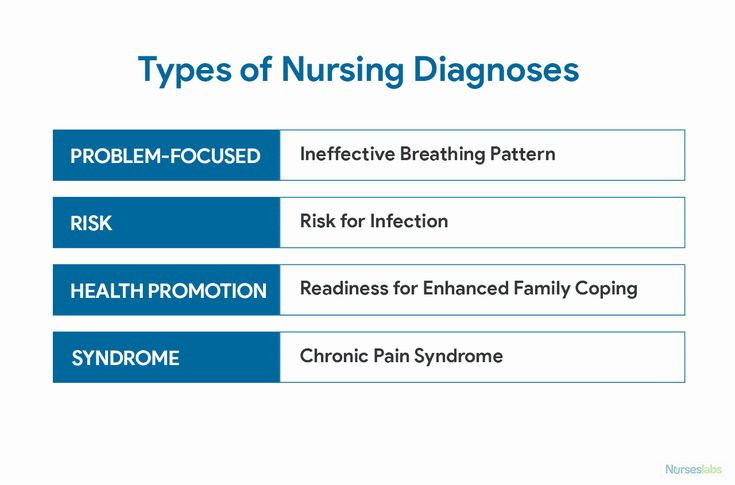 Respiratory Failure Care Plan Beautiful Nursing Diagnosis ...