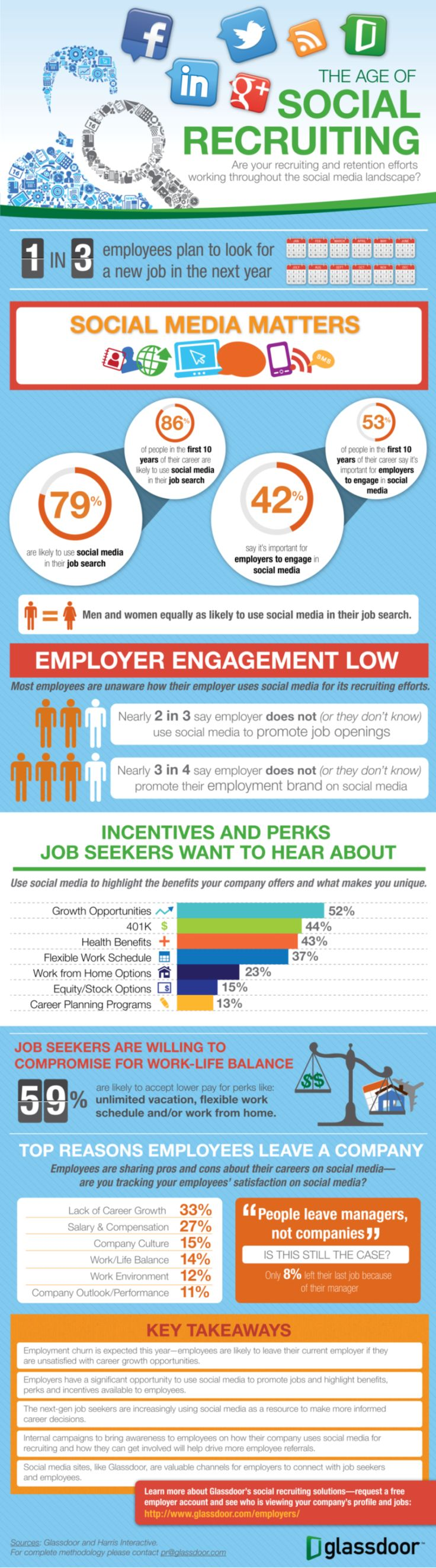 INFOGRAPHIC: The Age of Social Recruiting | Glassdoor Blog.  Glassdoor recently polled users to learn more about the role of social media in the recruiting and retention process.