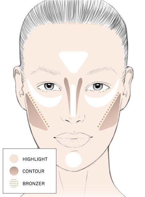 Contouring for Oval Shaped Faces.