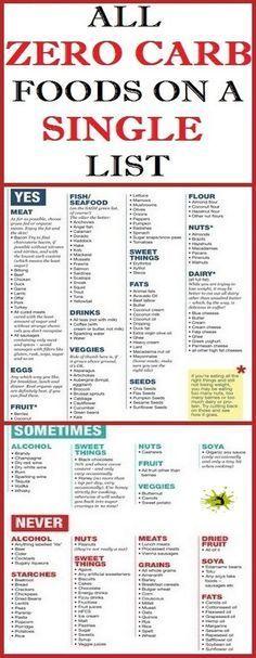 LIST OF ZERO CARB FOODS