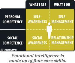 Emotional Intelligence - EQ explained by the author of the best selling Emotional Intelligence 2.00. A good introduction to #emotionalintelligence.