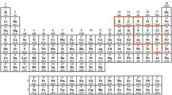 """[Download the PDF ofChemical Nomenclature Ruleshere.] What Are Polyatomic Ions? Unlike monoatomic ions, which are composed of a single atom, polyatomic ions are composed of many atoms. (The prefixpoly- means """"many,"""" as in polygon or polytheism.) There are some rules … Read More"""